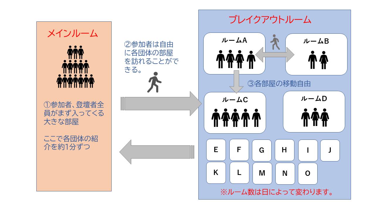 交流会イメージ図
